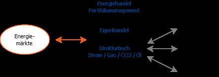 Portfoliomanagement Portfoliostruktur