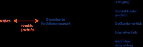 Portfoliomanagement interner Marktplatz
