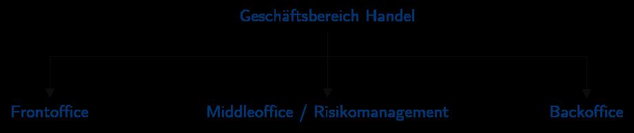 Risikomanagement Funktionstrennung MaRisk