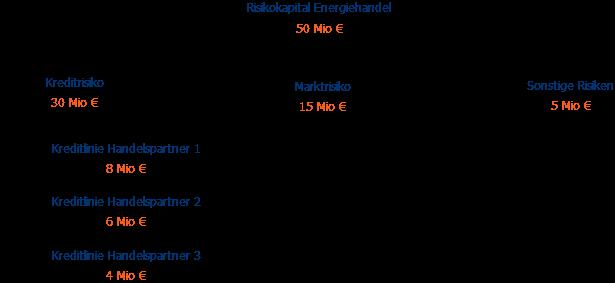 Kreditrisiko Risikokapital Aufteilung