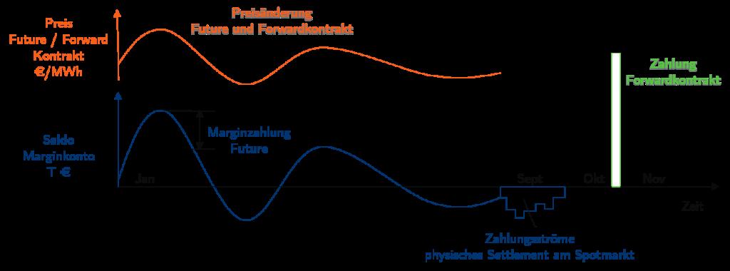 Zahlungsstroeme-Future-und-Forward