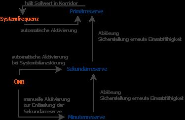 Reserveaktivierung_Regelleistung