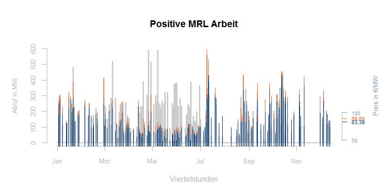 Abgerufene positive Arbeit MRL