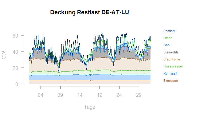 Deckung Restlast DE-AT-LU