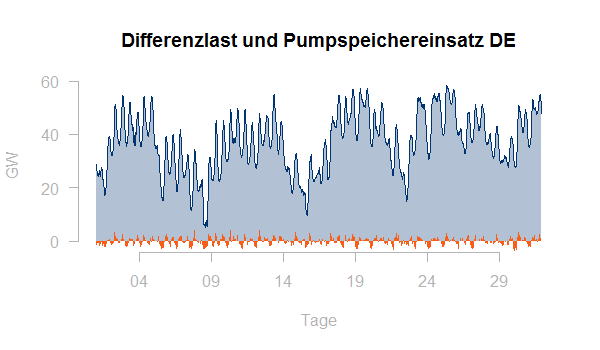 Differenzlast Pumpspeicher DE