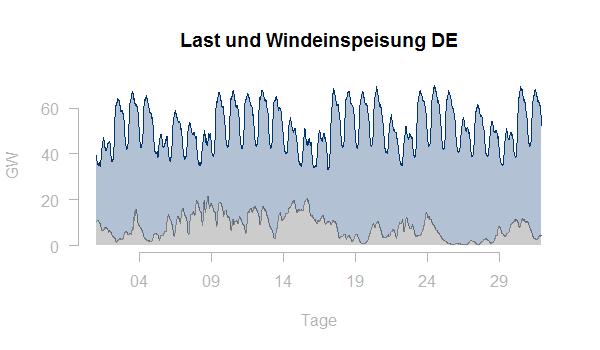 Last Windeinspeisung DE