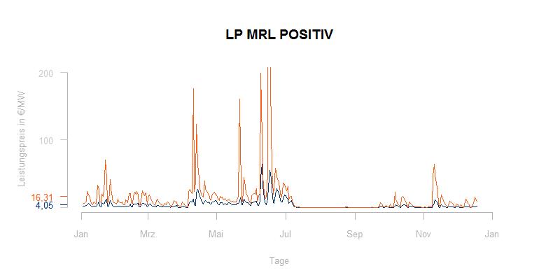 Leistungspreise MRL positiv