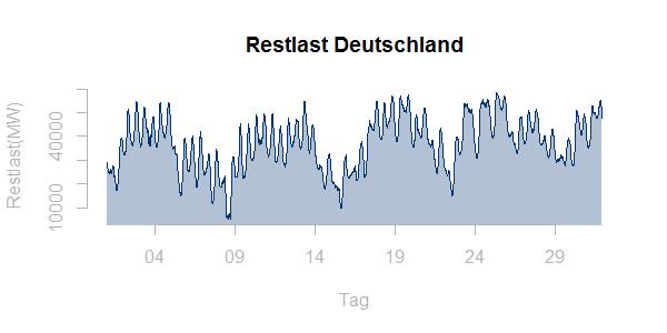Restlast Deutschland