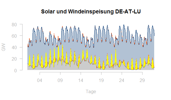Solar Windeinspeisung DE-AT-LU