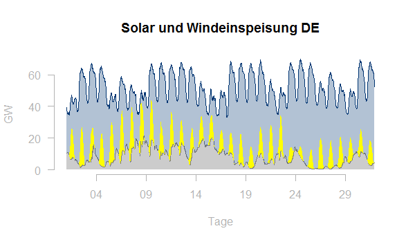 Solar Windeinspeisung DE