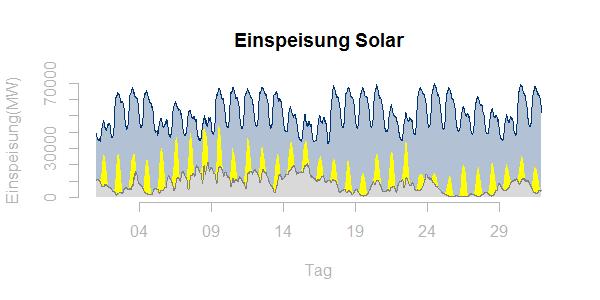Solareinspeisung Deutschland