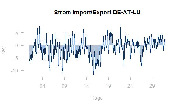 Strom Import Export DE-AT-LU