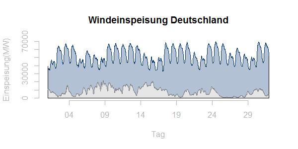 Windeinspeisung Deutschland