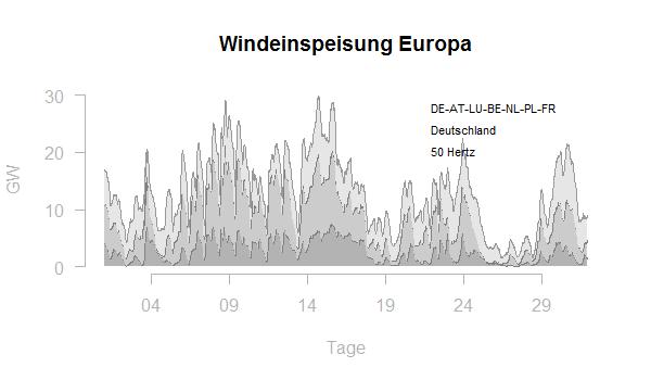 Windeinspeisung Europa