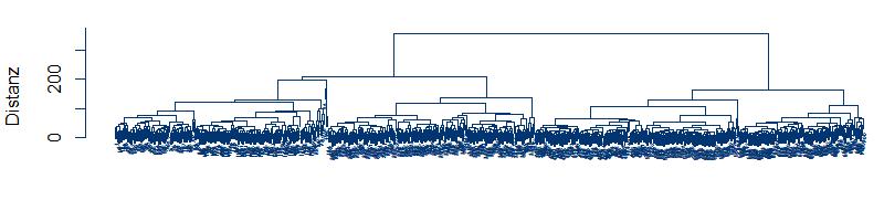 Clusteranalyse von Zeitreihen