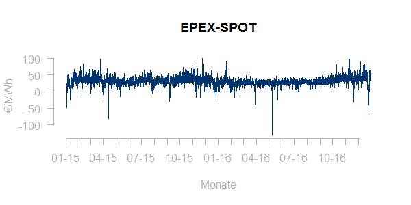 EPEX-Zeitreihenplot