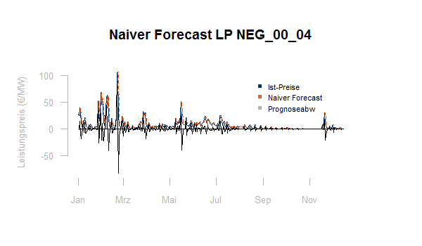 Regelpreise Naiver Forecast