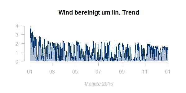 Wind bereinigt um lin. Trend