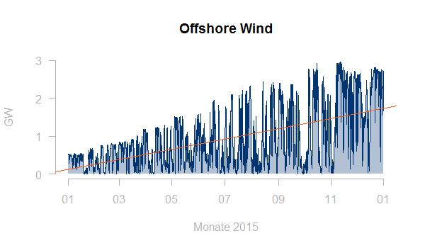 Windeinspeisung - Lastgang mit Trend