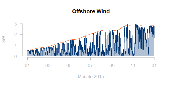 Windeinspeisung - gleitendes Maximum