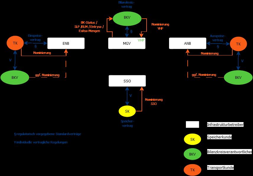 Marktrollen_Bilanzkreismanagement_Gas