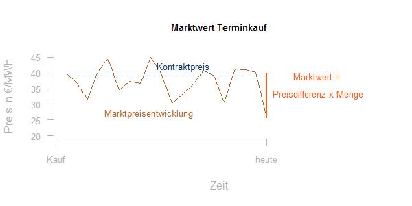 Marktwertentwicklung Forwardkontrakt