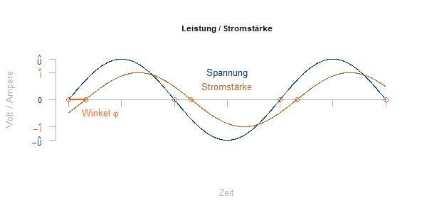Spannung_Stromstärke_Induktivität